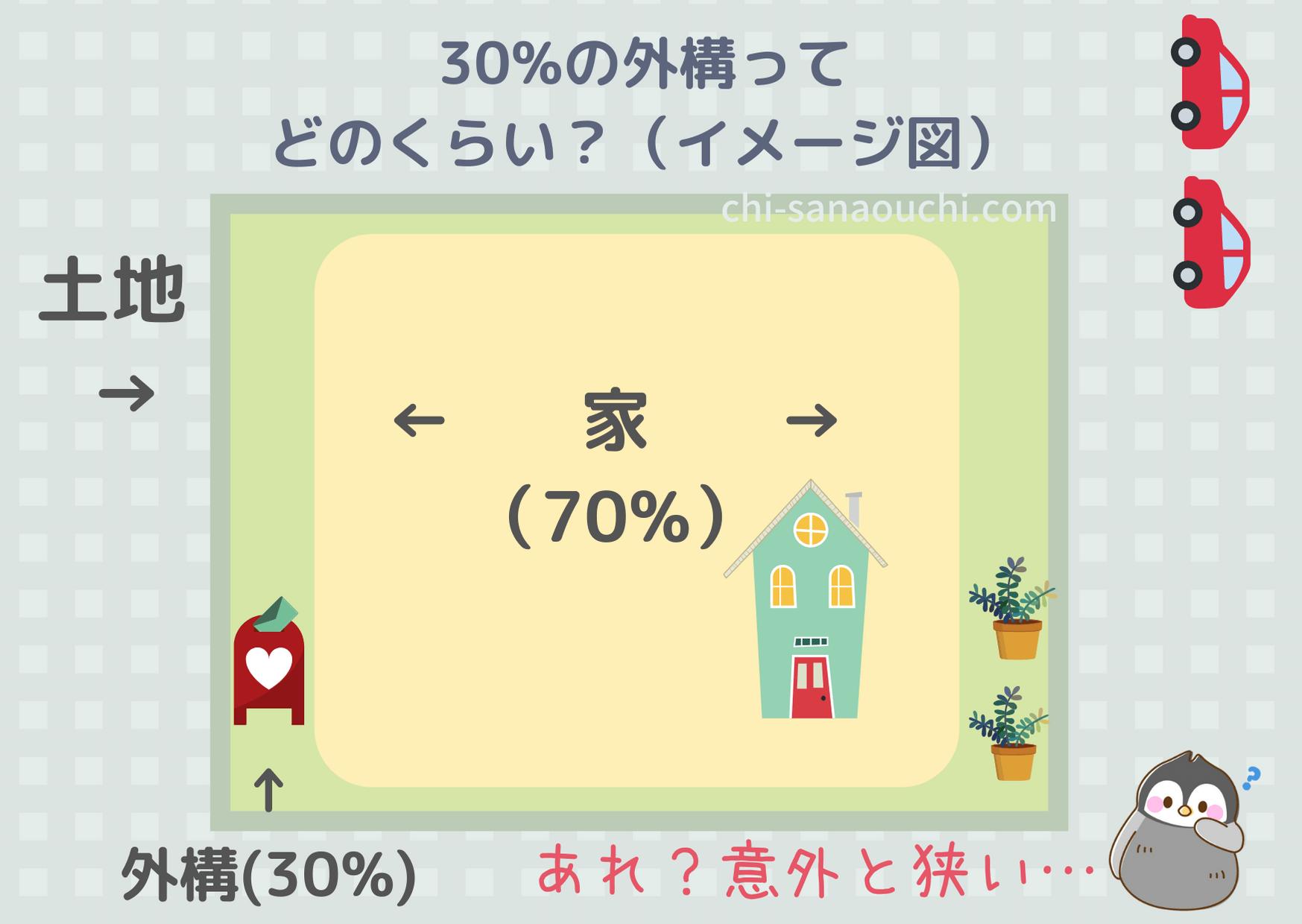 10坪の家の外構事情。建ぺい率70%建てると外構は小さい!